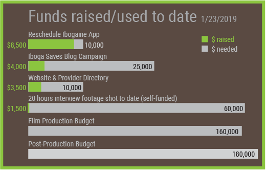 funds-donated-iboga-saves-jan-2019
